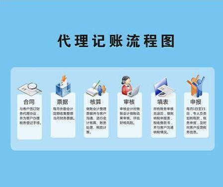 【深圳代理记账】如何成为合格的代理记账会计