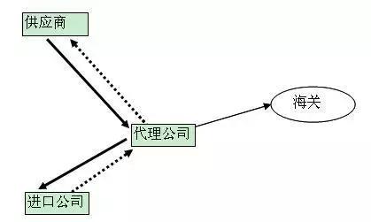 廣州企業注冊