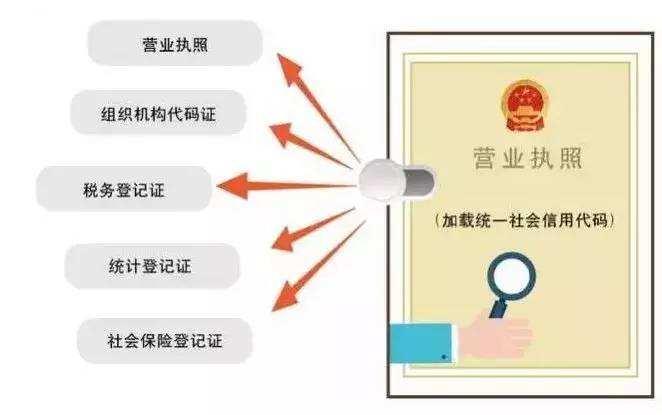五证合一_广州五证合一办理流程