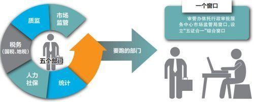 加入社保登記證和統計登記證——我省五證合一10月正式實施