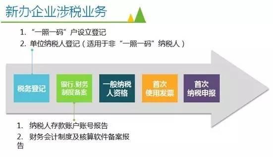 新办企业必须知道的五类涉税事项(上)