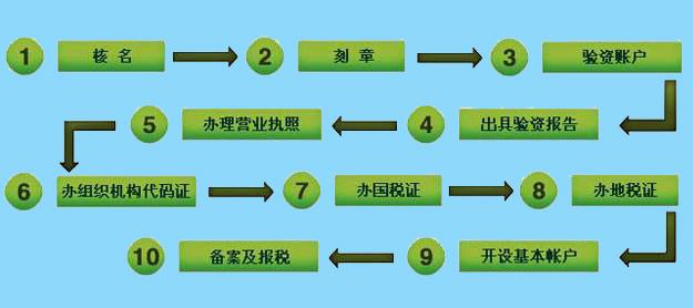 2017年最新广州注册公司流程及收费标准