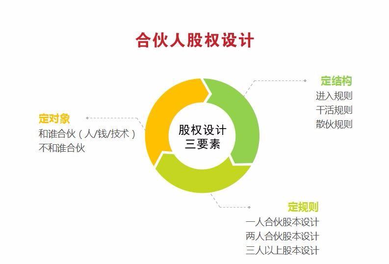 2017企业股权设计解析