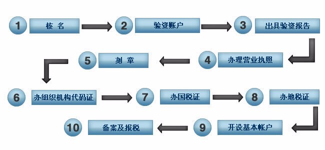 深圳如何注册公司