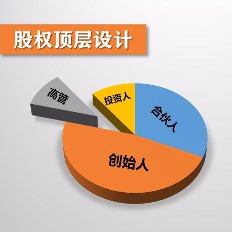 股权设计股权激励方案九大要点