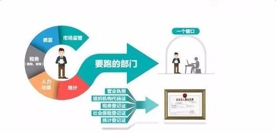 工商制度改革突破,多证合一多地改革试点